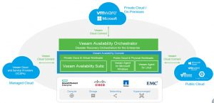 veeam_cloud